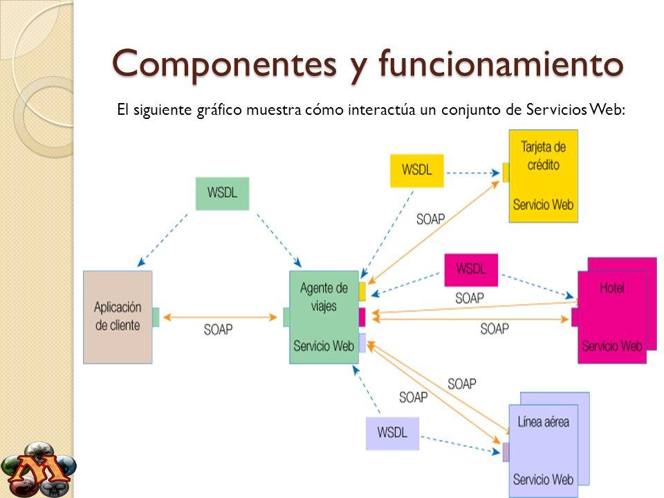 Componentes y funcionamiento El siguiente gráfico muestra cómo interactúa un conjunto de Servicios Web: