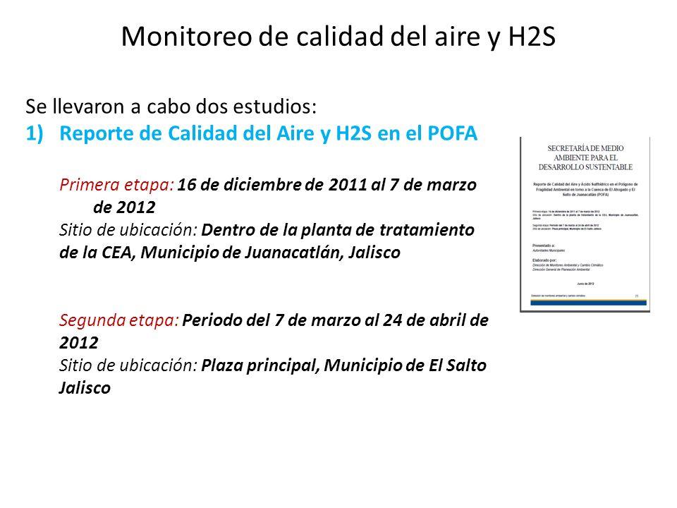 Monitoreo de calidad del aire y H2S Se llevaron a cabo dos estudios: 1)Reporte de Calidad del Aire y H2S en el POFA Primera etapa: 16 de diciembre de