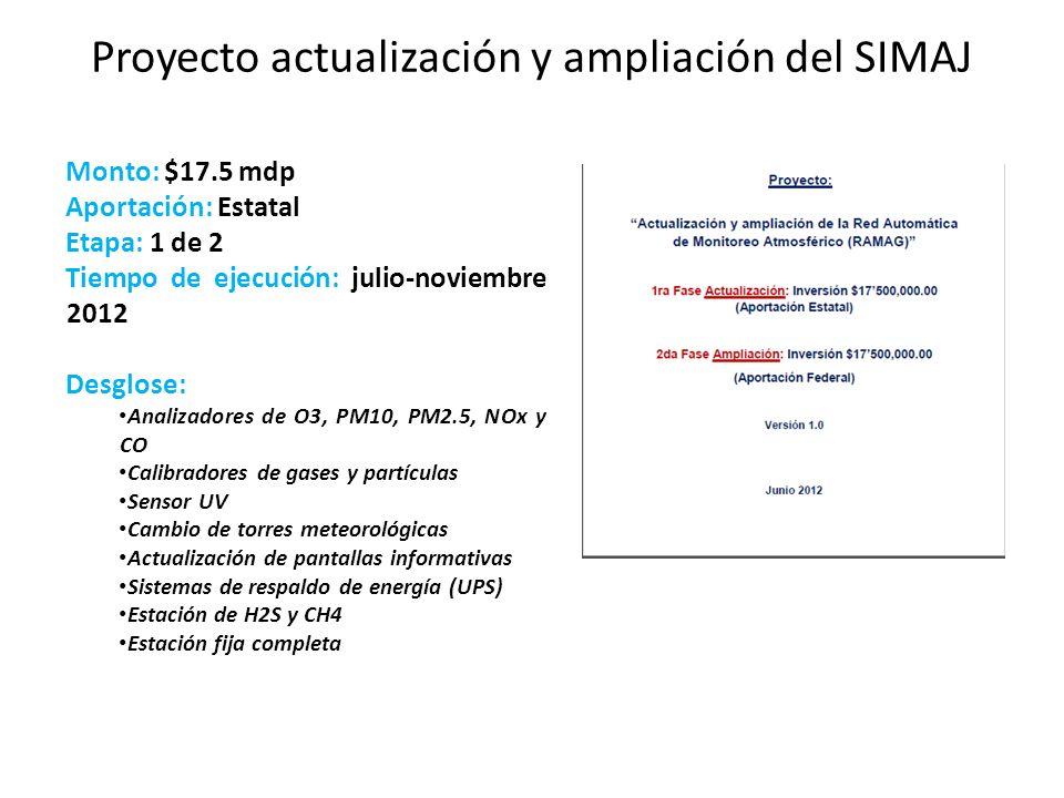 Proyecto actualización y ampliación del SIMAJ Monto: $17.5 mdp Aportación: Estatal Etapa: 1 de 2 Tiempo de ejecución: julio-noviembre 2012 Desglose: A