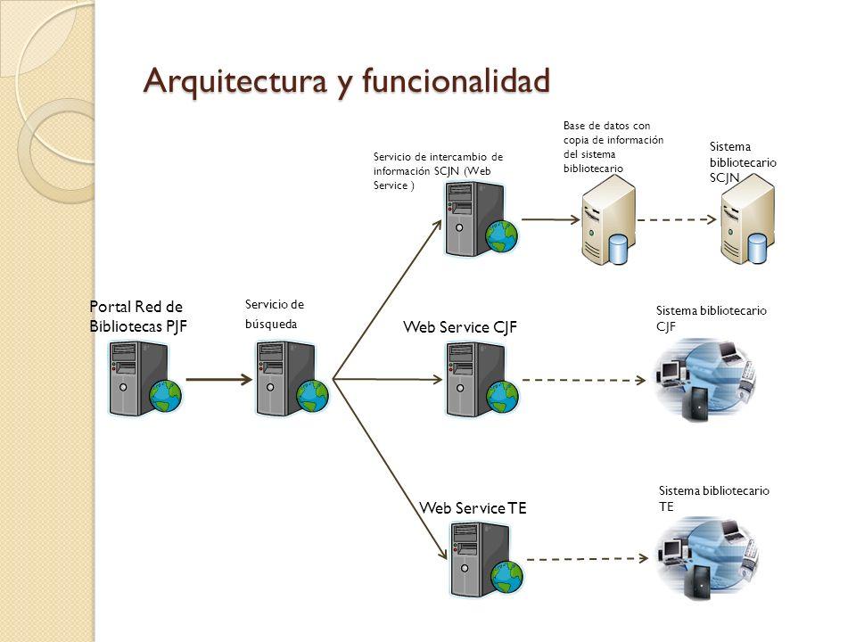 Arquitectura y funcionalidad Sistema bibliotecario SCJN Base de datos con copia de información del sistema bibliotecario Servicio de intercambio de in