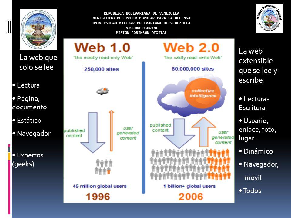 REPUBLICA BOLIVARIANA DE VENEZUELA MINISTERIO DEL PODER POPULAR PARA LA DEFENSA UNIVERSIDAD MILITAR BOLIVARIANA DE VENEZUELA VICERRECTORADO MISIÓN ROBINSON DIGITAL Los datos se insertan y extraen fácilmente Gratuita (generalmente) Los usuarios son los principales generadores de contenido Todo (usuarios y contenidos) se puede interconectar entre si: red Arquitectura de participación Tim O`Reilly Basada exclusivamente en la web Diseño sencillo y práctico Características de una Web 2.0