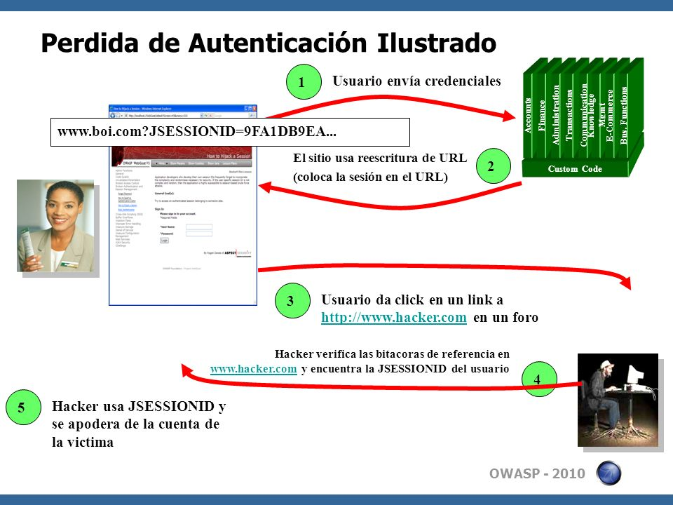 OWASP - 2010 Perdida de Autenticación Ilustrado Custom Code Accounts Finance Administration Transactions Communication Knowledge Mgmt E-Commerce Bus.