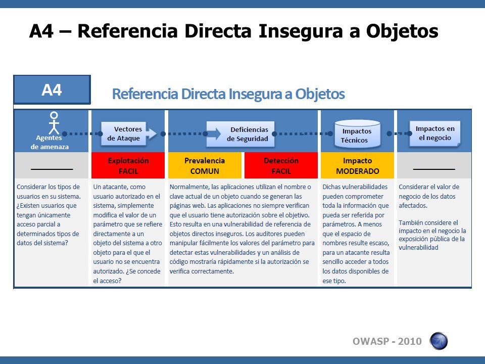 OWASP - 2010 A4 – Referencia Directa Insegura a Objetos