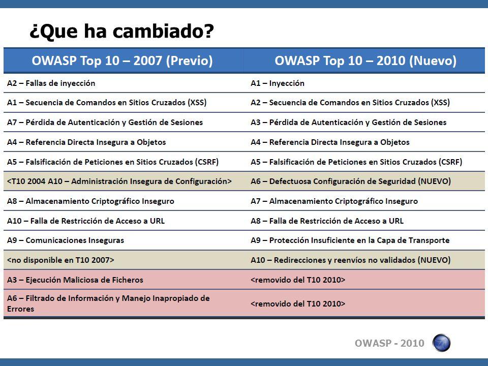 OWASP - 2010 ¿Que ha cambiado?