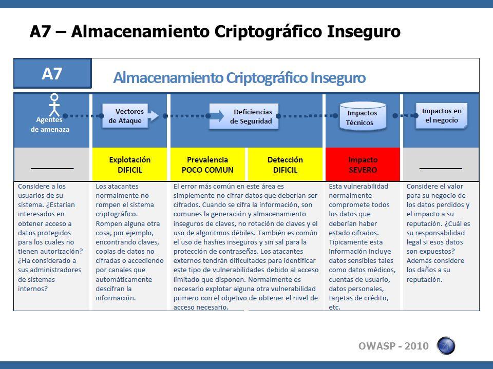OWASP - 2010 A7 – Almacenamiento Criptográfico Inseguro