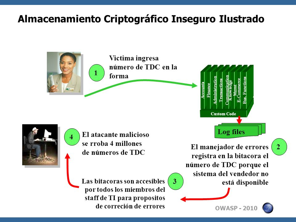 OWASP - 2010 Almacenamiento Criptográfico Inseguro Ilustrado Custom Code Accounts Finance Administration Transactions Communication Knowledge Mgmt E-Commerce Bus.