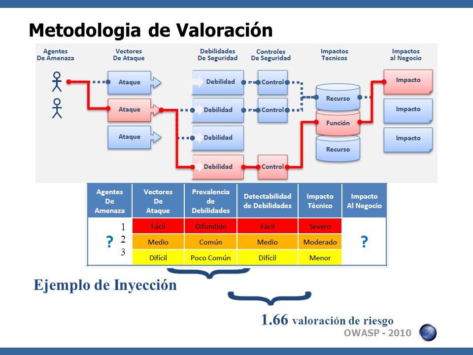 OWASP - 2010 Metodologia de Valoración 1.66 valoración de riesgo Ejemplo de Inyección 123123