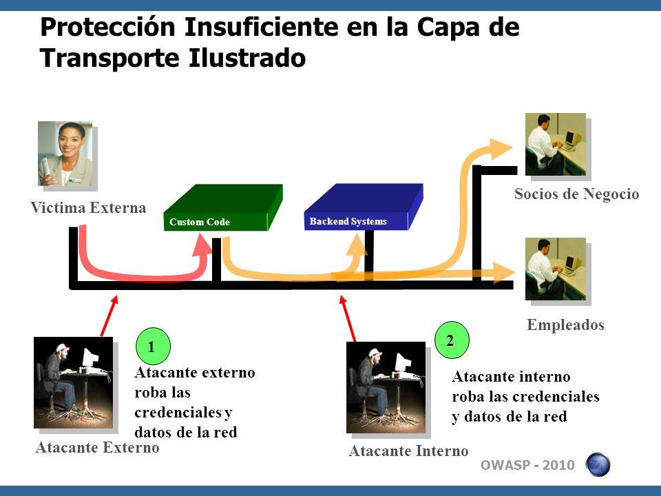 OWASP - 2010 Protección Insuficiente en la Capa de Transporte Ilustrado Custom Code Empleados Socios de Negocio Victima Externa Backend Systems Atacan