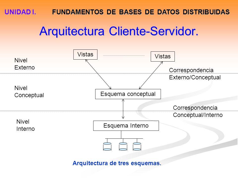 Arquitectura Cliente-Servidor. Vistas Esquema conceptual Esquema Interno Nivel Externo Nivel Conceptual Nivel Interno Correspondencia Externo/Conceptu