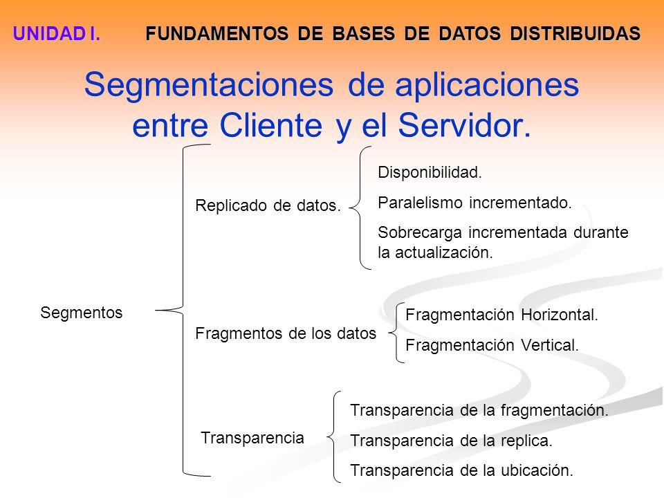 Segmentaciones de aplicaciones entre Cliente y el Servidor. Segmentos Replicado de datos. Fragmentos de los datos Transparencia Disponibilidad. Parale