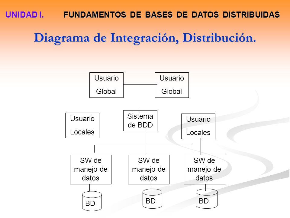 Diagrama de Integración, Distribución. Usuario Global Usuario Global Sistema de BDD Usuario Locales Usuario Locales SW de manejo de datos BD UNIDAD I.