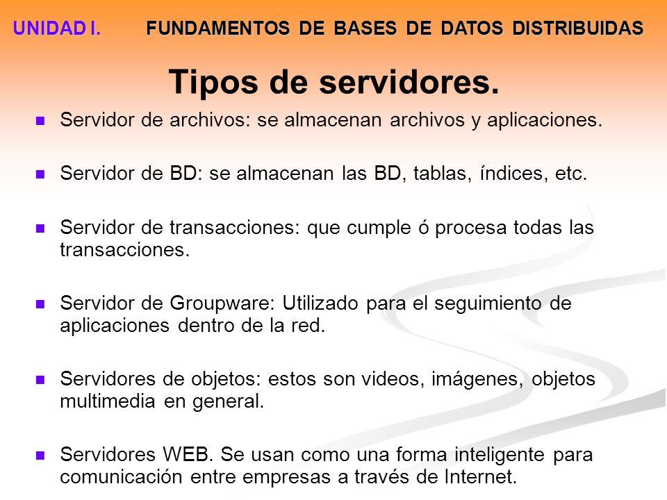 Tipos de servidores. Servidor de archivos: se almacenan archivos y aplicaciones. Servidor de BD: se almacenan las BD, tablas, índices, etc. Servidor d