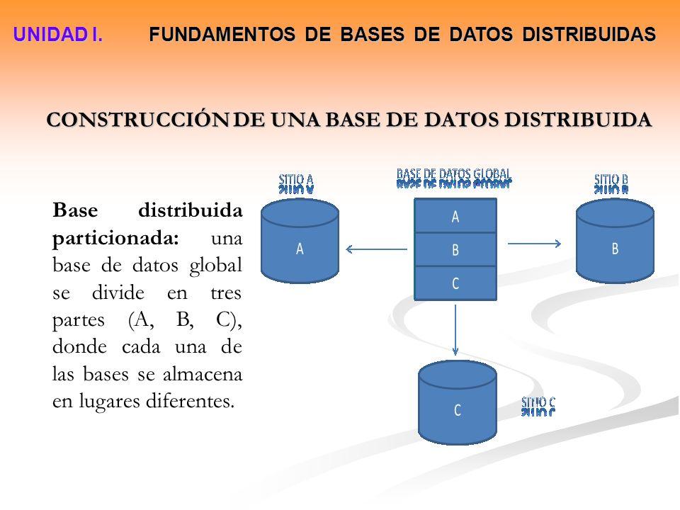 CONSTRUCCIÓN DE UNA BASE DE DATOS DISTRIBUIDA Base de datos multiplicada y distribuida: las bases de datos se duplican en cada sitio, con el objetivo de reducir costos de comunicación y aumentar el desempeño del sistema, eliminando la necesidad de la transmisión de datos en las diferentes ubicaciones.