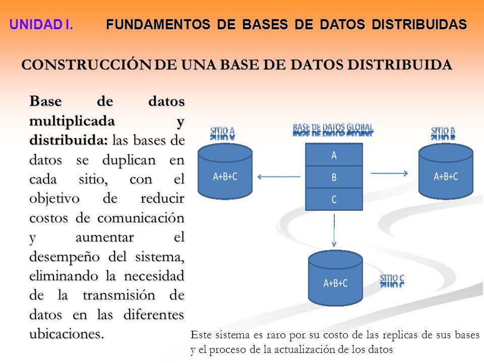 CONSTRUCCIÓN DE UNA BASE DE DATOS DISTRIBUIDA Base de datos multiplicada y distribuida: las bases de datos se duplican en cada sitio, con el objetivo