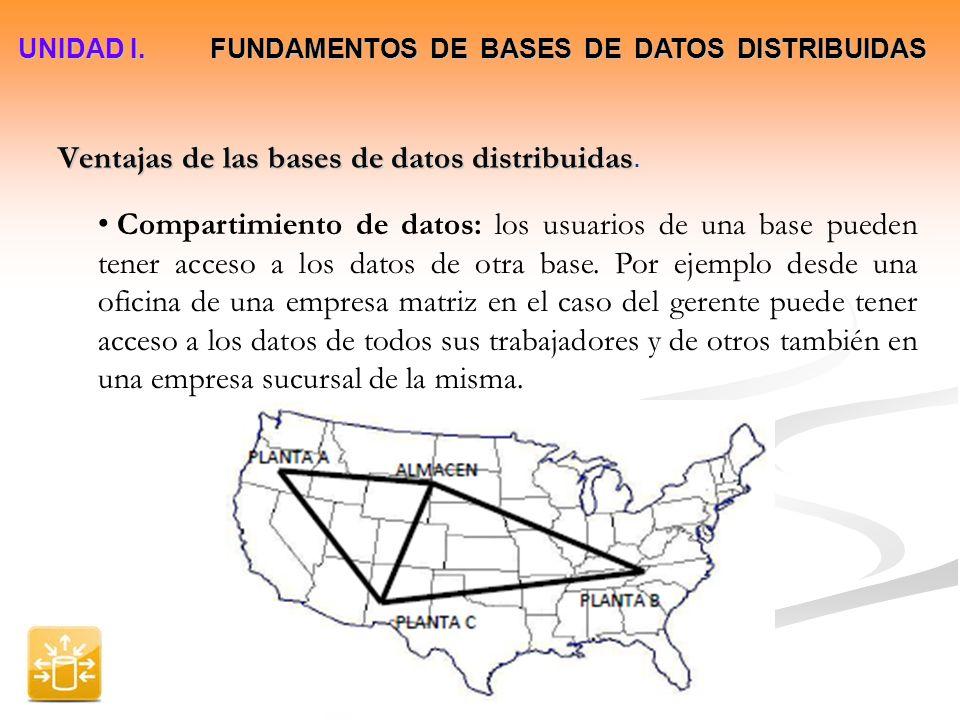 Ventajas de las bases de datos distribuidas Ventajas de las bases de datos distribuidas. UNIDAD I. FUNDAMENTOS DE BASES DE DATOS DISTRIBUIDAS Comparti