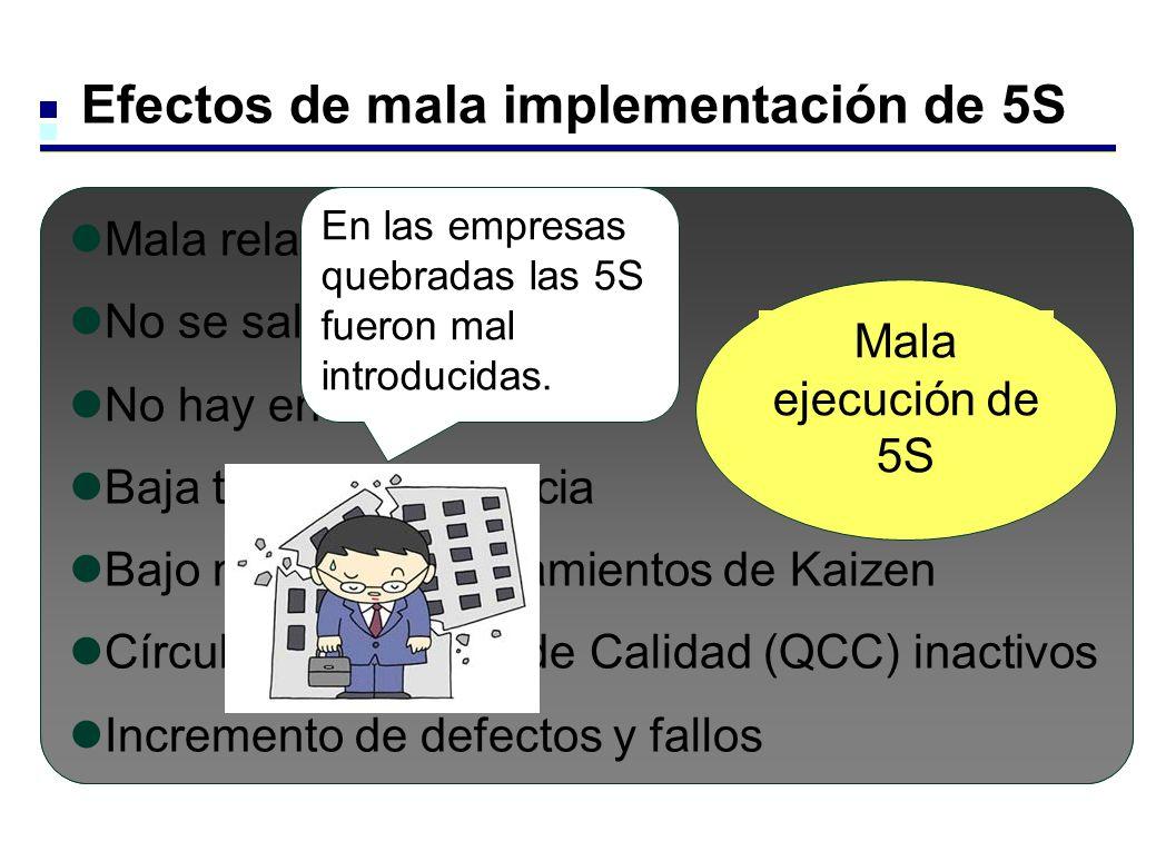 Efectos de mala implementación de 5S Mala relación personal No se saludan No hay energía Baja tasa de asistencia Bajo nivel de planteamientos de Kaize