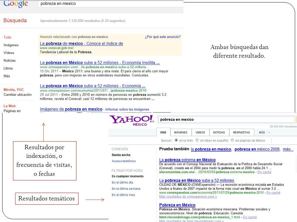 Ambas búsquedas dan diferente resultado. Resultados temáticos Resultados por indexación, o frecuencia de visitas, o fechas
