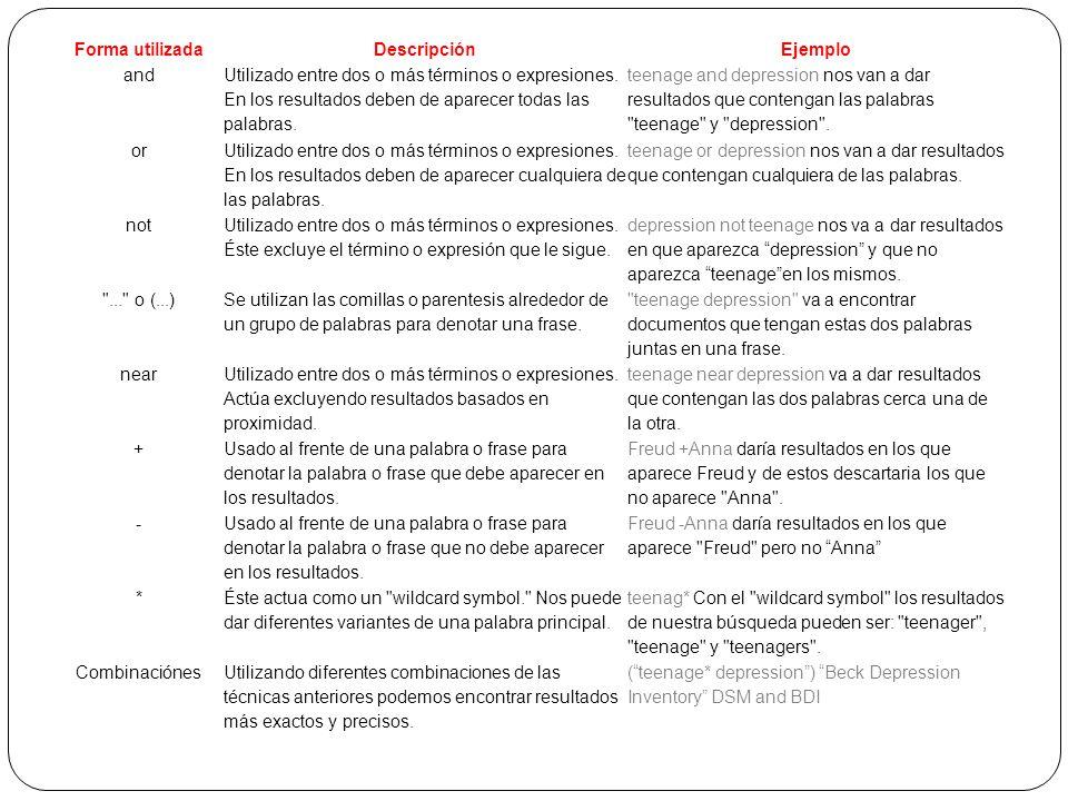 Forma utilizadaDescripciónEjemplo and Utilizado entre dos o más términos o expresiones. En los resultados deben de aparecer todas las palabras. teenag