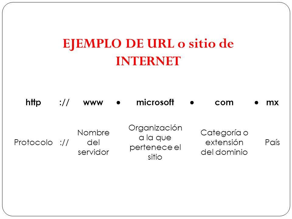 http://www microsoft com mx Protocolo:// Nombre del servidor Organización a la que pertenece el sitio Categoría o extensión del dominio País EJEMPLO D