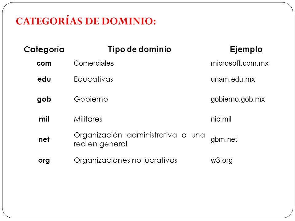 CATEGORÍAS DE DOMINIO: Categoría Tipo de dominioEjemplo comComercialesmicrosoft.com.mx edu Educativas unam.edu.mx gob Gobierno gobierno.gob.mx mil Mil