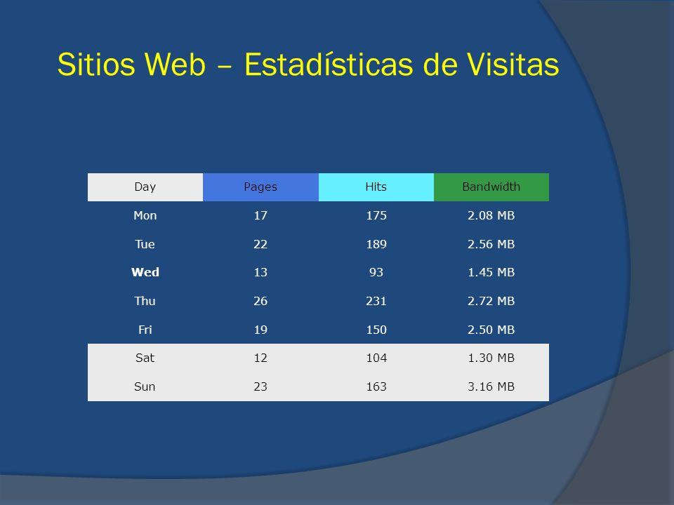 Sitios Web – Estadísticas de Visitas DayPagesHitsBandwidth Mon171752.08 MB Tue221892.56 MB Wed13931.45 MB Thu262312.72 MB Fri191502.50 MB Sat121041.30