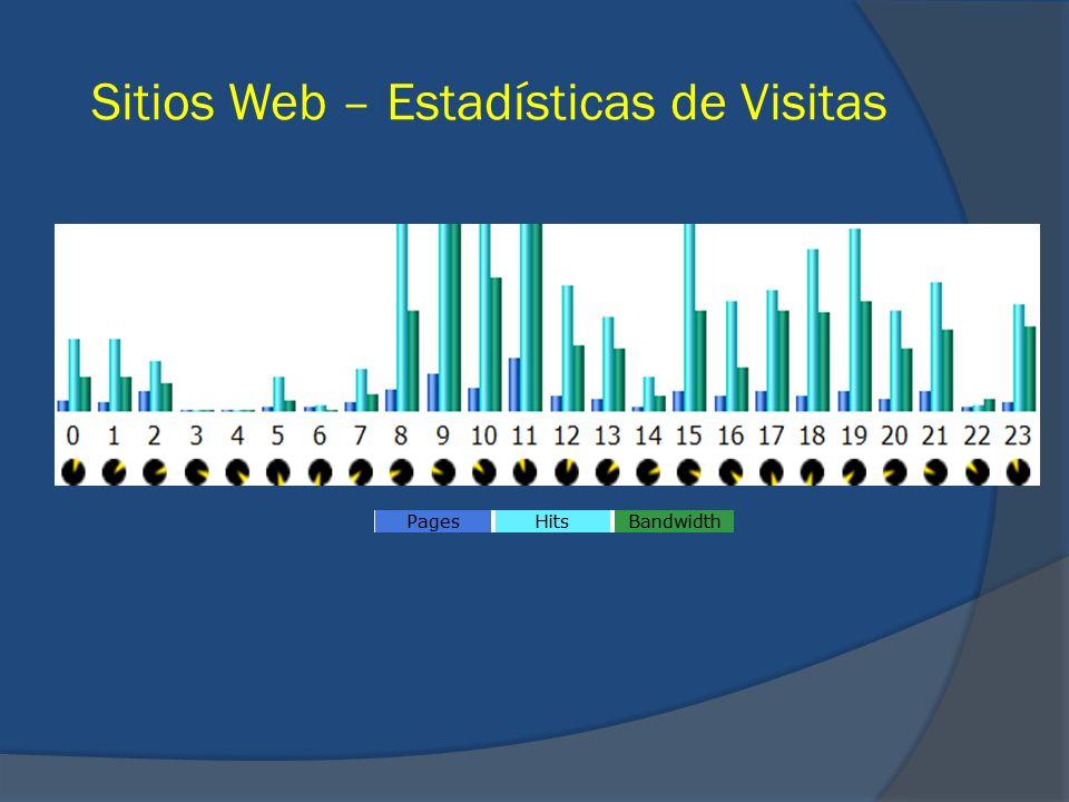 Sitios Web – Estadísticas de Visitas