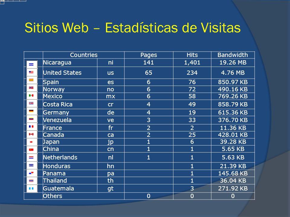 Sitios Web – Estadísticas de Visitas CountriesPagesHitsBandwidth Nicaraguani1411,40119.26 MB United Statesus652344.76 MB Spaines676850.97 KB Norwayno6