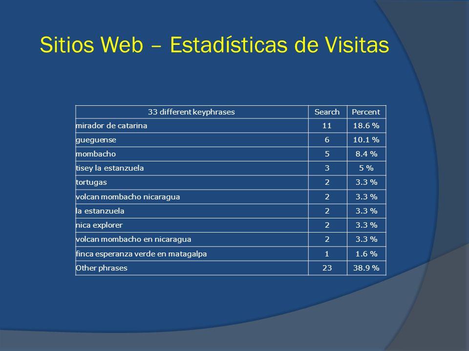 Sitios Web – Estadísticas de Visitas 33 different keyphrasesSearchPercent mirador de catarina1118.6 % gueguense610.1 % mombacho58.4 % tisey la estanzu