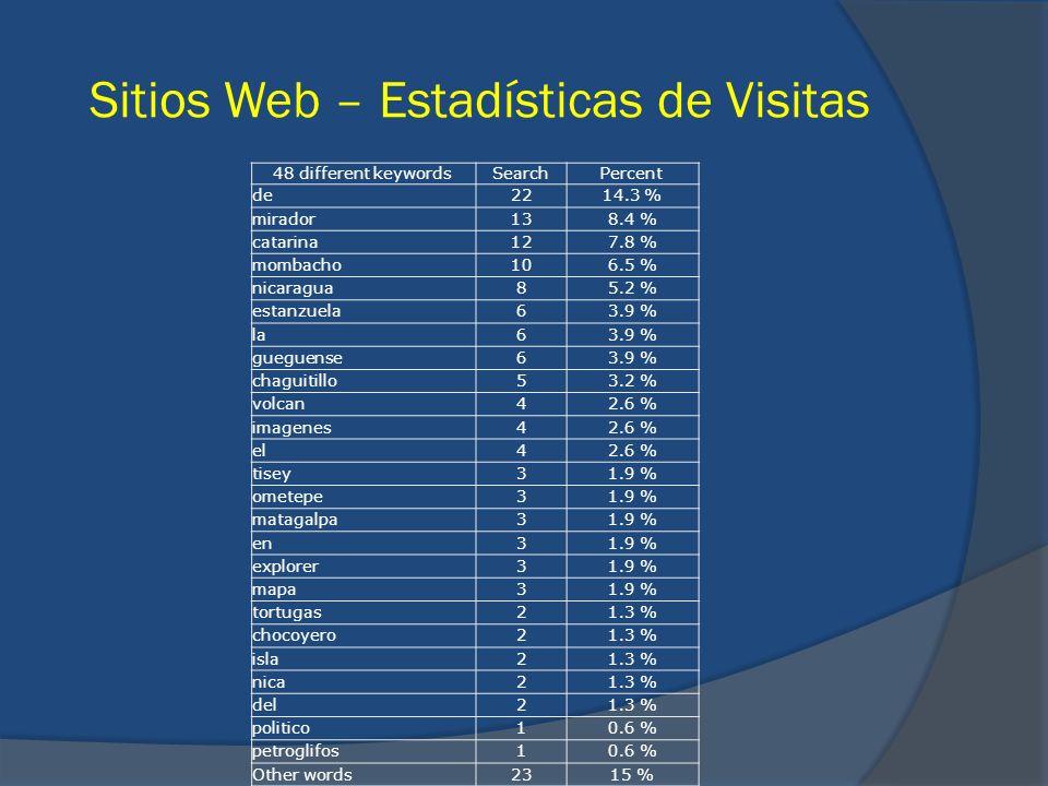 Sitios Web – Estadísticas de Visitas 48 different keywordsSearchPercent de2214.3 % mirador138.4 % catarina127.8 % mombacho106.5 % nicaragua85.2 % esta