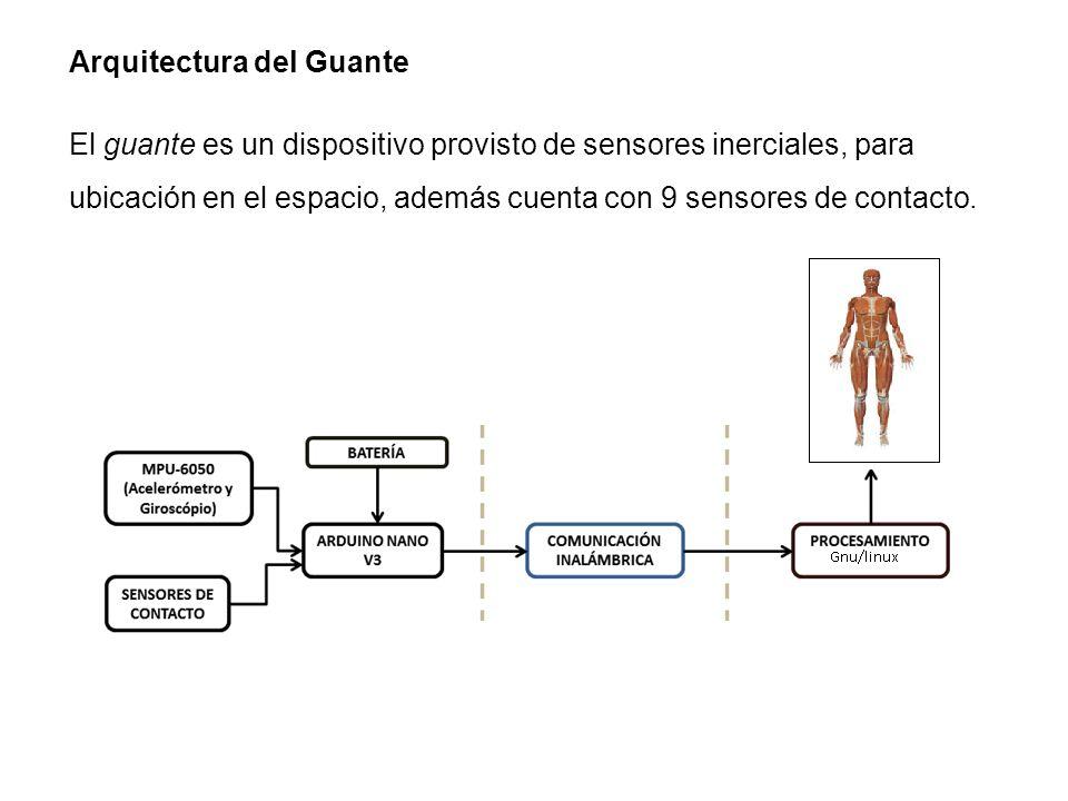Arquitectura del Guante El guante es un dispositivo provisto de sensores inerciales, para ubicación en el espacio, además cuenta con 9 sensores de con