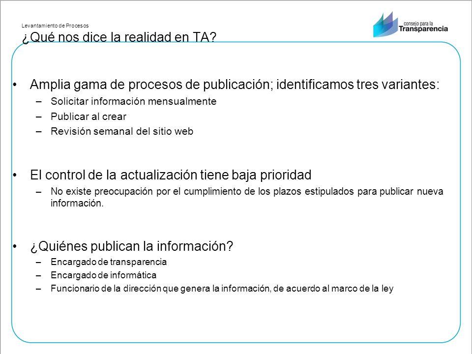 Levantamiento de Procesos ¿Qué nos dice la realidad en TA? Amplia gama de procesos de publicación; identificamos tres variantes: –Solicitar informació