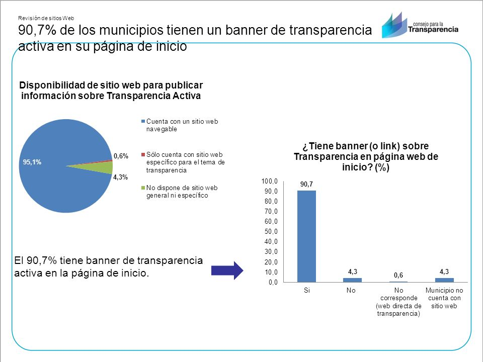 Revisión de sitios Web 90,7% de los municipios tienen un banner de transparencia activa en su página de inicio El 90,7% tiene banner de transparencia activa en la página de inicio.
