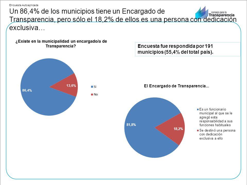 Encuesta Autoaplicada Un 86,4% de los municipios tiene un Encargado de Transparencia, pero sólo el 18,2% de ellos es una persona con dedicación exclusiva… Encuesta fue respondida por 191 municipios (55,4% del total país).