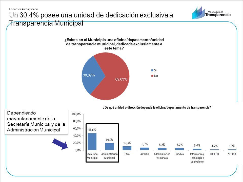 Encuesta Autoaplicada Un 30,4% posee una unidad de dedicación exclusiva a Transparencia Municipal Dependiendo mayoritariamente de la Secretaría Municipal y de la Administración Municipal