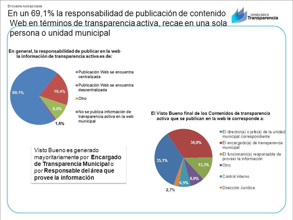Encuesta Autoaplicada En un 69,1% la responsabilidad de publicación de contenido Web en términos de transparencia activa, recae en una sola persona o unidad municipal Visto Bueno es generado mayoritariamente por Encargado de Transparencia Municipal o por Responsable del área que provee la información
