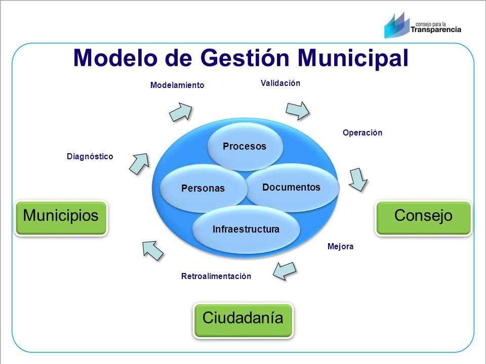 Modelo de Gestión Municipal Municipios Consejo Ciudadanía Documentos Personas Infraestructura Procesos Diagnóstico Validación Modelamiento Mejora Retroalimentación Operación