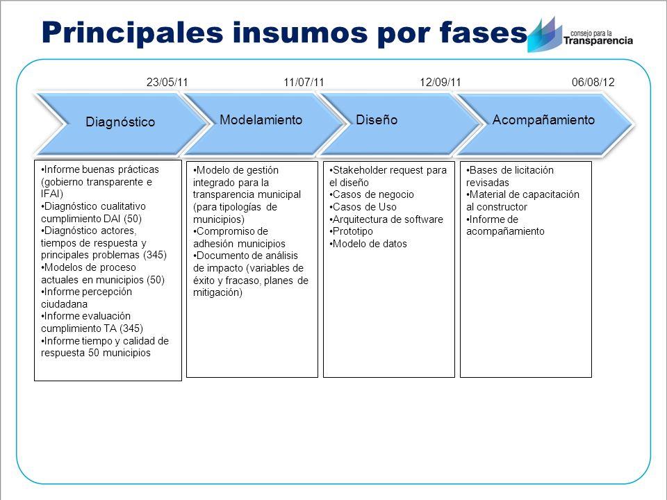 Principales insumos por fases Diagnóstico Modelamiento Diseño Acompañamiento Informe buenas prácticas (gobierno transparente e IFAI) Diagnóstico cuali
