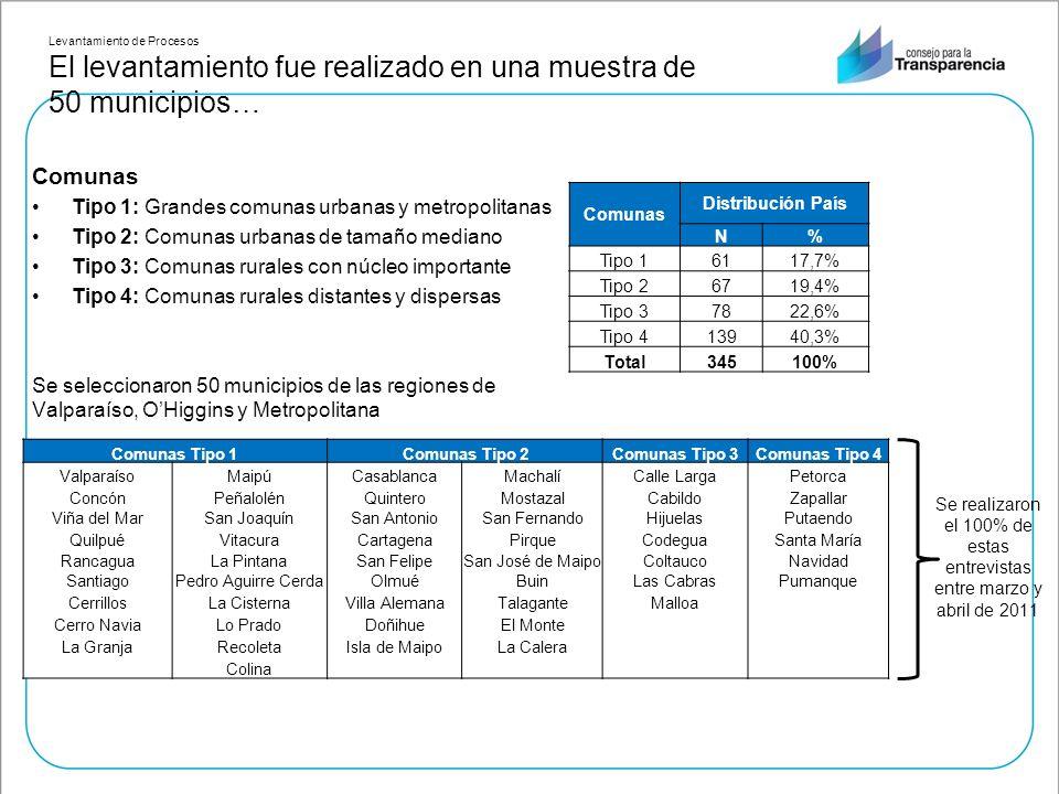 Levantamiento de Procesos El levantamiento fue realizado en una muestra de 50 municipios… Comunas Tipo 1: Grandes comunas urbanas y metropolitanas Tip