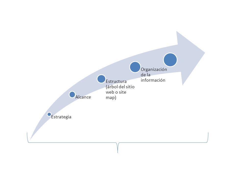 Estrategia Alcance Estructura (árbol del sitio web o site map) Organización de la información