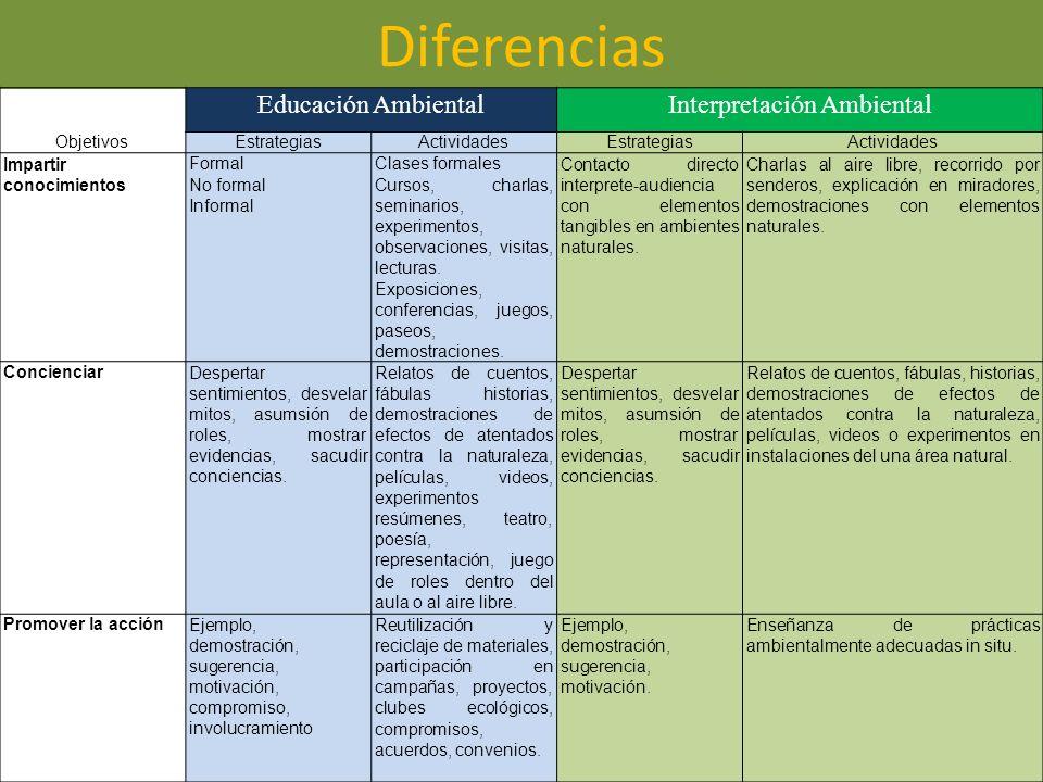 Diferencias Educación AmbientalInterpretación Ambiental ObjetivosEstrategiasActividadesEstrategiasActividades Impartir conocimientos Formal No formal