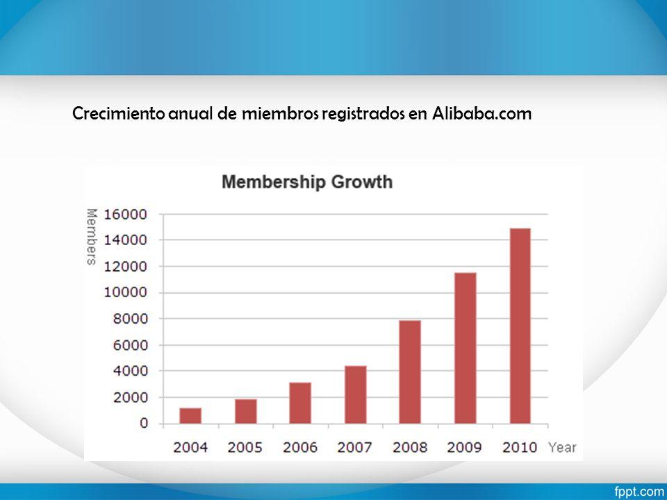 Crecimiento anual de miembros registrados en Alibaba.com