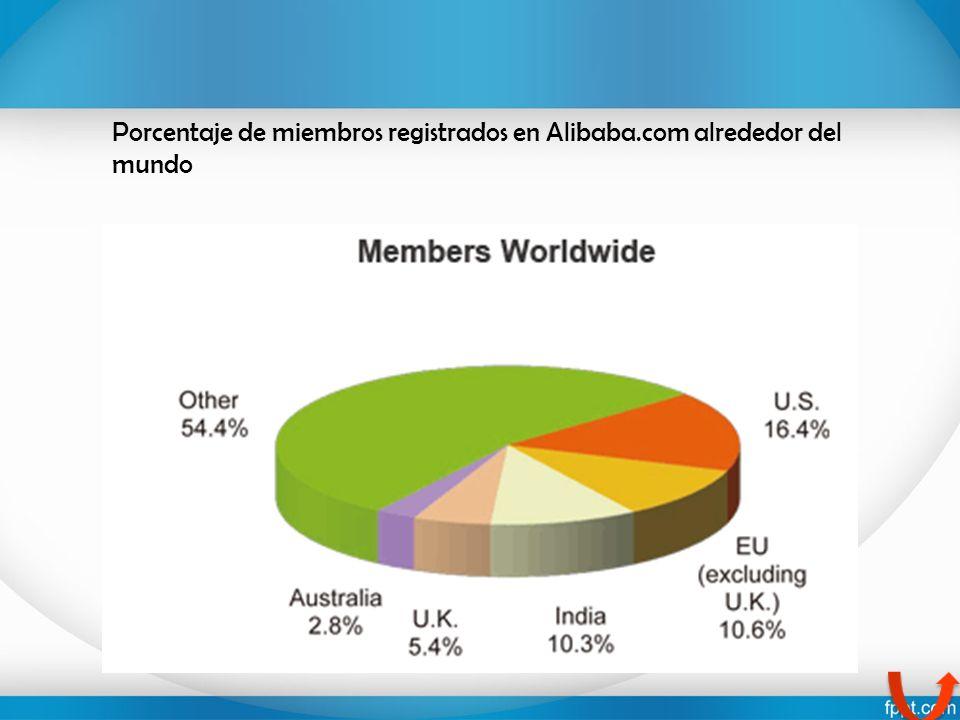 Porcentaje de miembros registrados en Alibaba.com alrededor del mundo