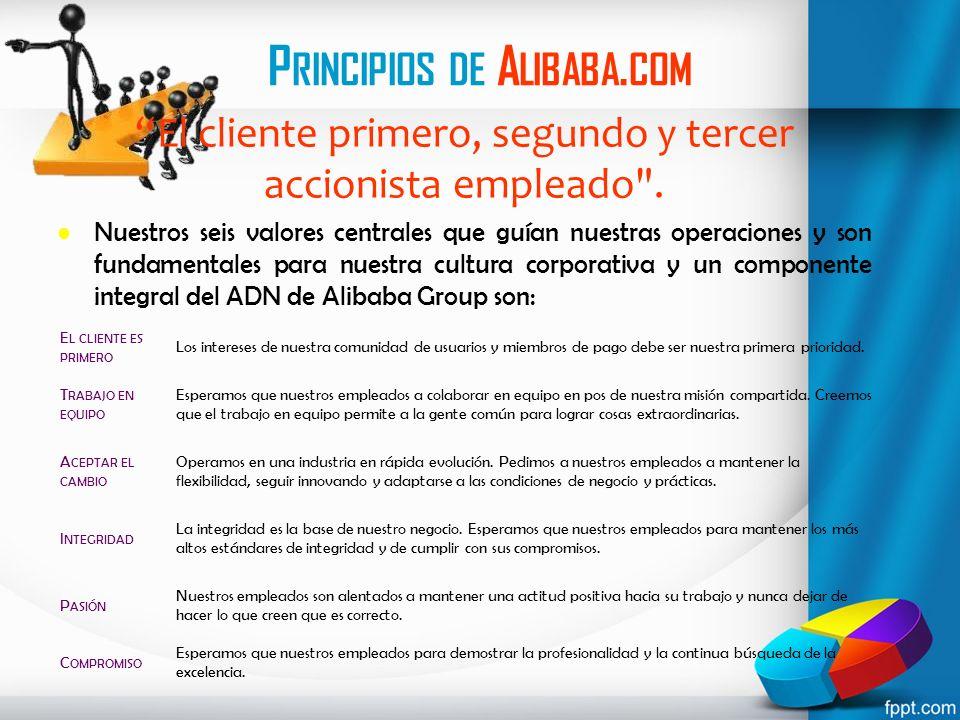 P RINCIPIOS DE A LIBABA. COM El cliente primero, segundo y tercer accionista empleado