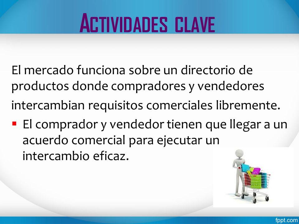 A CTIVIDADES CLAVE El mercado funciona sobre un directorio de productos donde compradores y vendedores intercambian requisitos comerciales libremente.