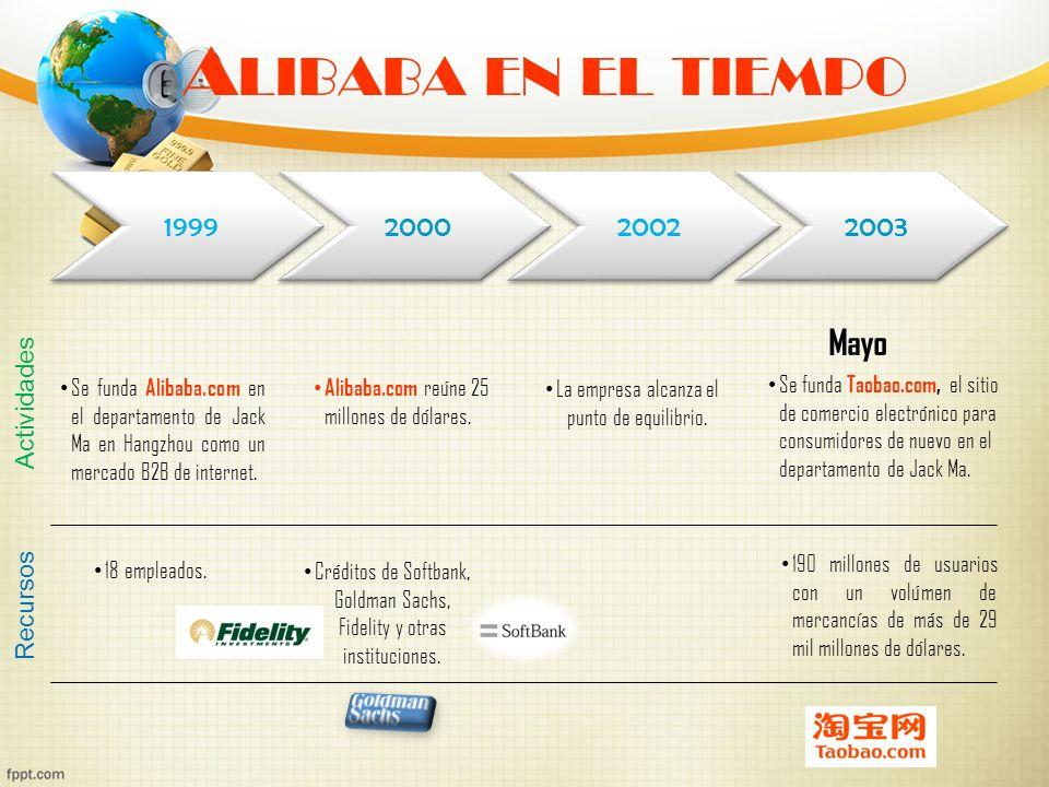 A LIBABA EN EL TIEMPO 1999 2000 2002 2003 Mayo Se funda Alibaba.com en el departamento de Jack Ma en Hangzhou como un mercado B2B de internet. Alibaba