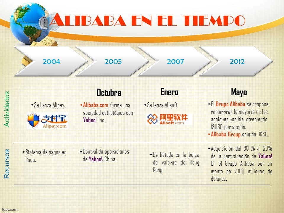 A LIBABA EN EL TIEMPO 2004 2005 2007 2012 Enero Se Lanza Alipay. Alibaba.com forma una sociedad estratégica con Yahoo ! Inc. Se lanza Alisoft El Grupo