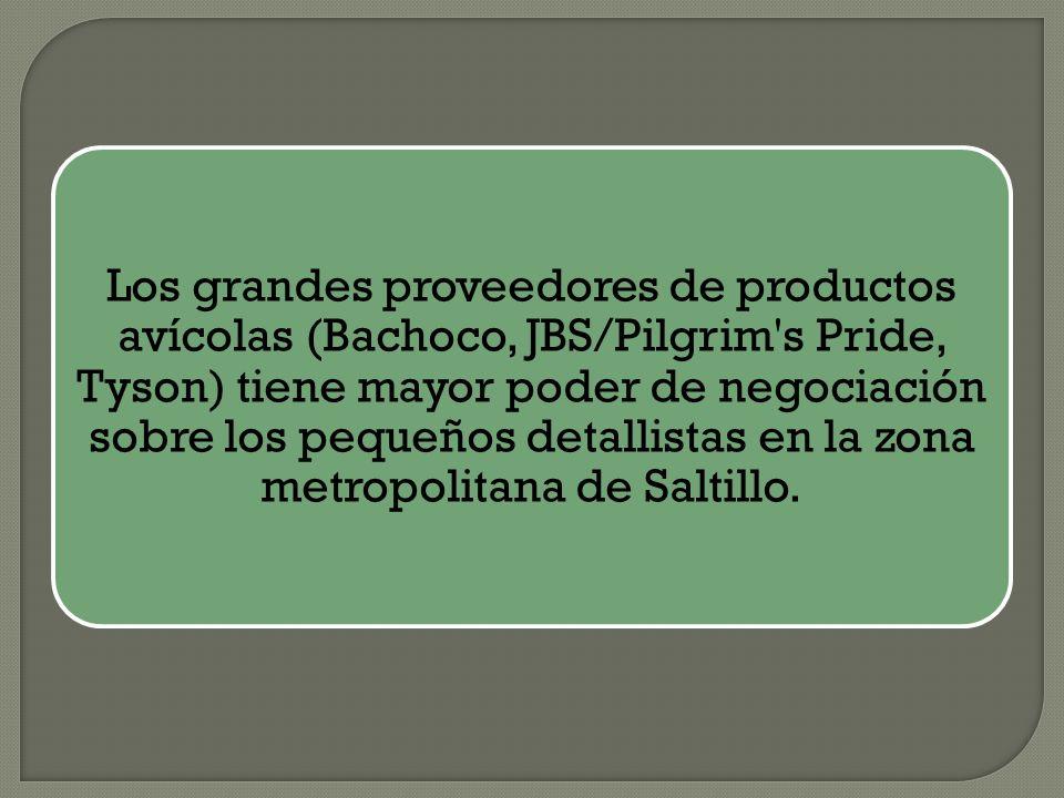 Los grandes proveedores de productos avícolas (Bachoco, JBS/Pilgrim s Pride, Tyson) tiene mayor poder de negociación sobre los pequeños detallistas en la zona metropolitana de Saltillo.