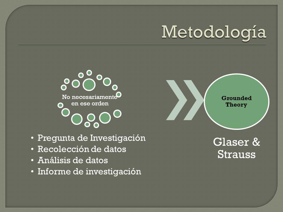 No necesariamente en ese orden Pregunta de Investigación Recolección de datos Análisis de datos Informe de investigación Grounded Theory Glaser & Strauss