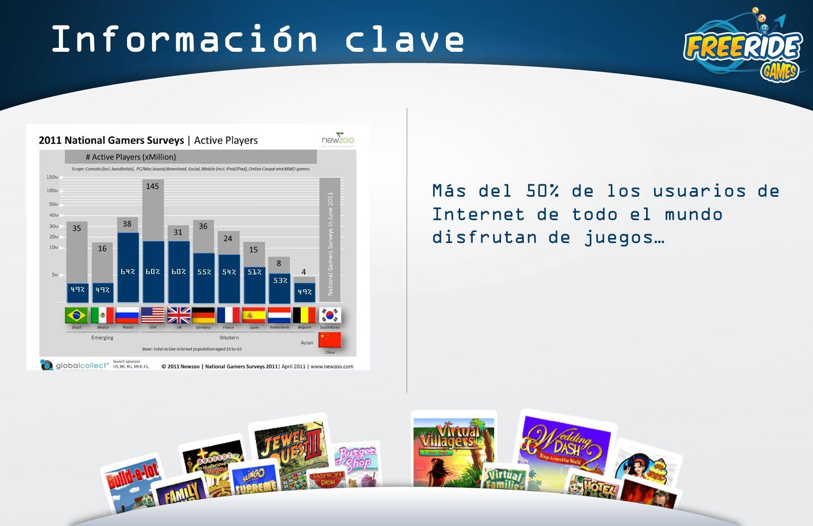 49% 64%60% 55% 54% 51% 53% 49% 60% Información clave Más del 50% de los usuarios de Internet de todo el mundo disfrutan de juegos…