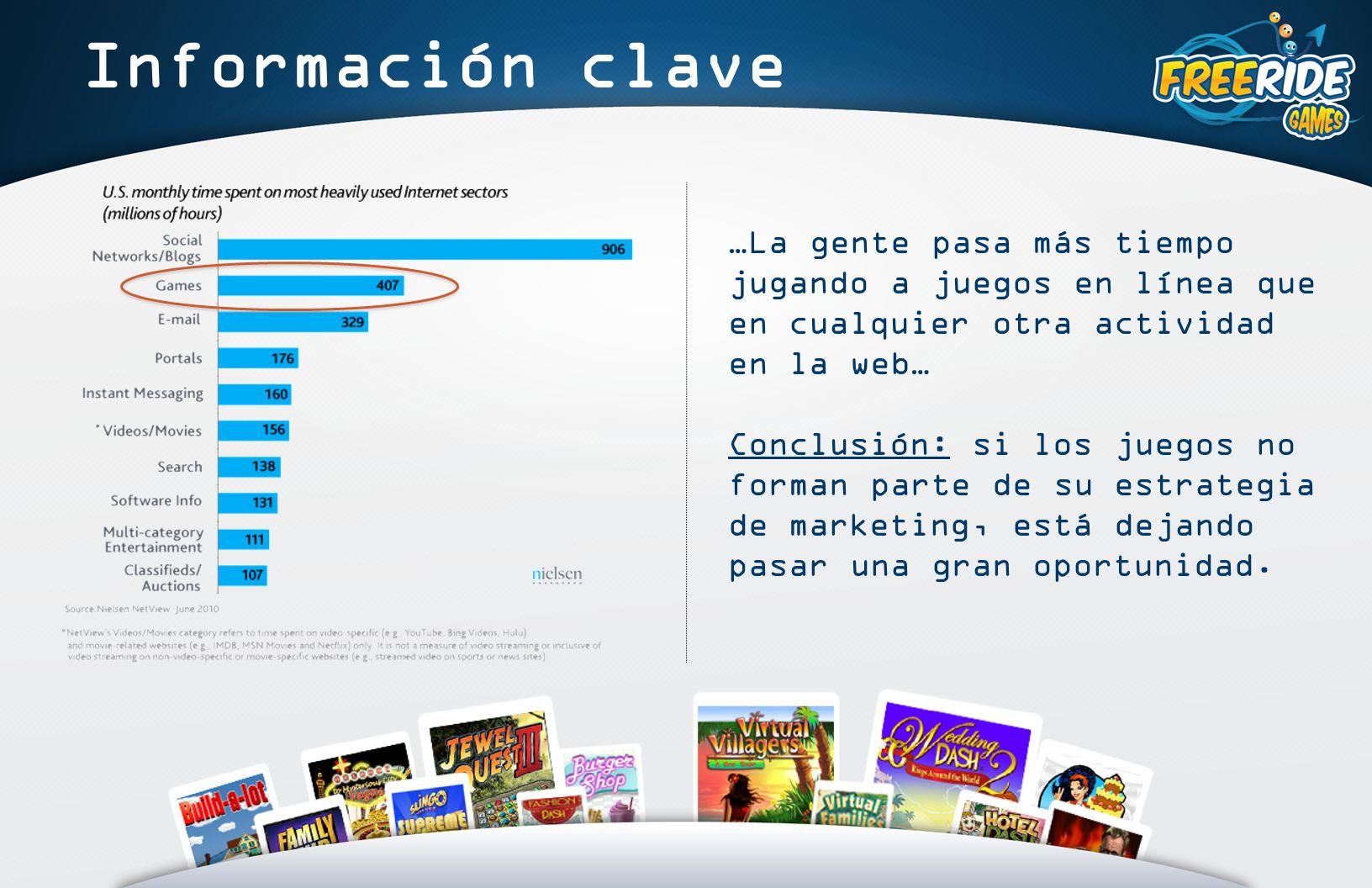 Información clave …La gente pasa más tiempo jugando a juegos en línea que en cualquier otra actividad en la web… Conclusión: si los juegos no forman parte de su estrategia de marketing, está dejando pasar una gran oportunidad.